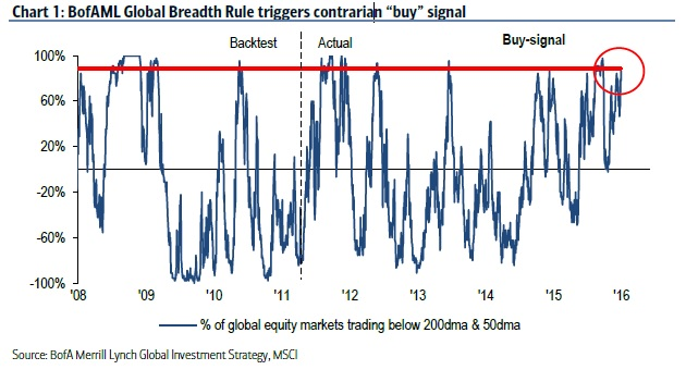Contrarian 'Buy' Signal