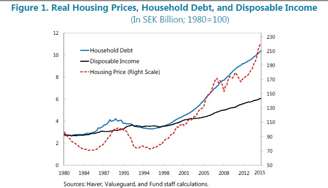 The Swedish housing price bubble pushed debt to record highs. Source: IMF