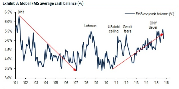 Cash allocation is still high, although it has fallen slightly. Source: Bank of America Merrill Lynch