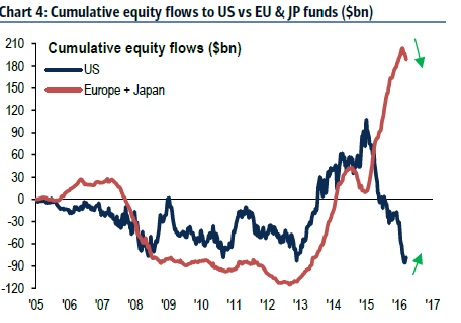 European and Japanese equities are losing their appeal.