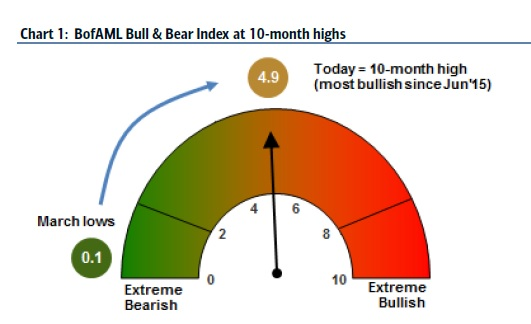 The indicator spent a long time in extremely bearish territory. Source: Bank of America Merrill Lynch