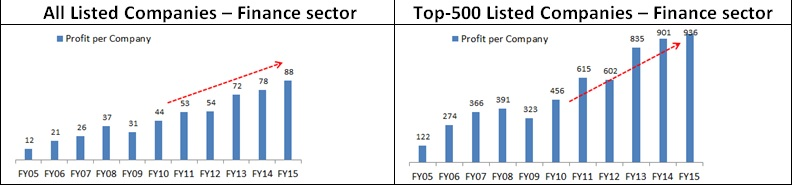 sourajit_profits_wages_table3