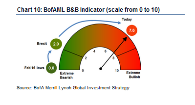 The Bear/Bull indicator
