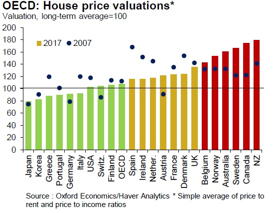 House Price Valuations in OECD countries