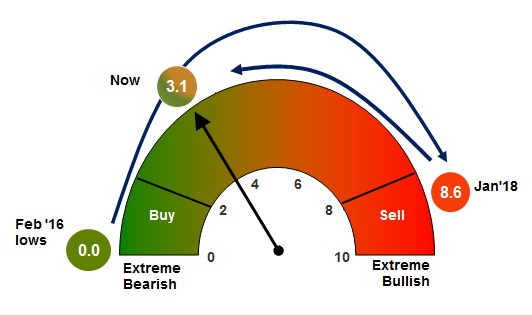 Bull and Bear indicator showing Buy and Sell signals. Currently neutral.