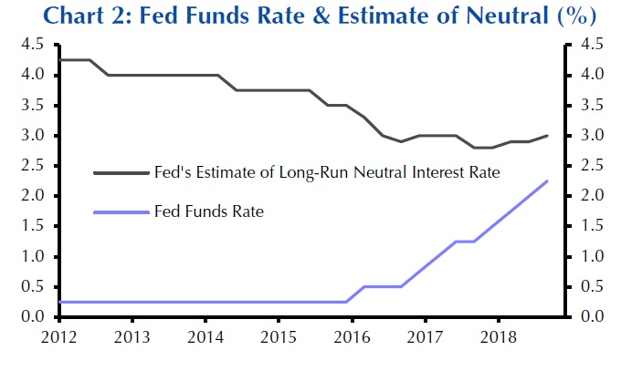 Fed funds rate and neutral interest rate