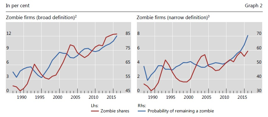 Zombie firms are on the rise