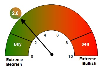 The Bull and Bear indicator
