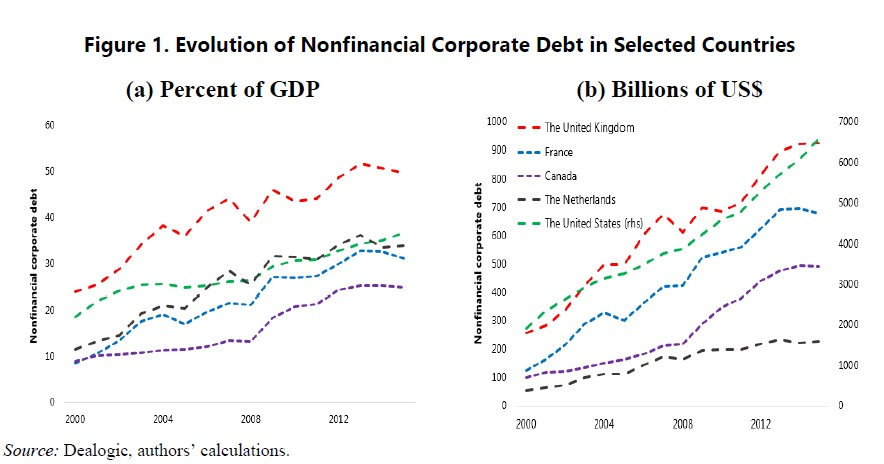 Corporate debt in the UK, US, Netherlands, France, Canada