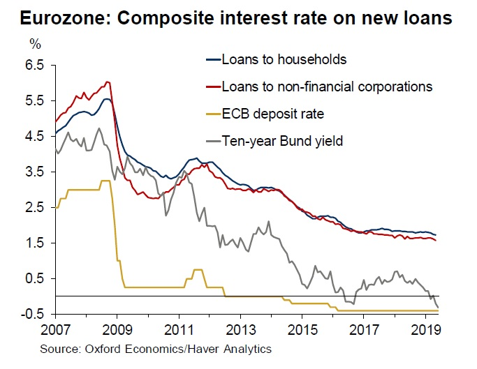 Eurozone Loan Rates