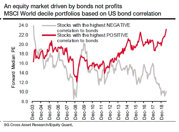 Bond Proxies vs Cyclical Stocks