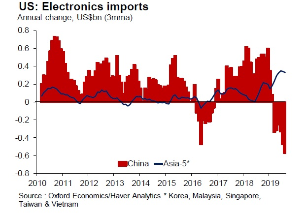 Other Asian countries' exports to the US have risen