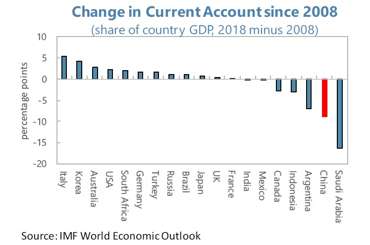 China's current account surplus shrank