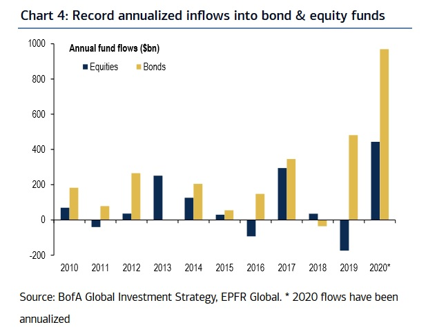 Capital flows into bonds and equities